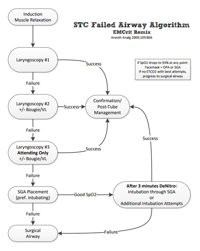 EMCrit Chock Trauma Failed Airway algorithm.PNG