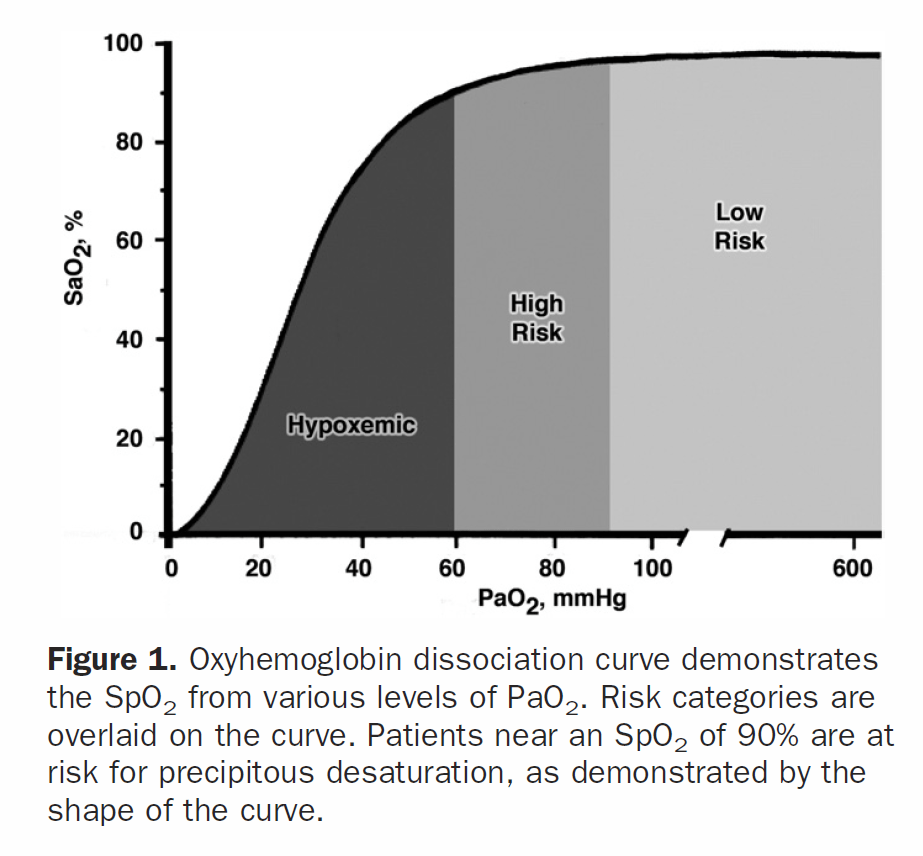 Oxyhemoglobin dissociation fig 1 from Weingart 2012.PNG