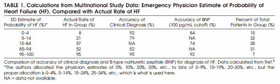 BNP in the emergency department: The evidence - First10EM