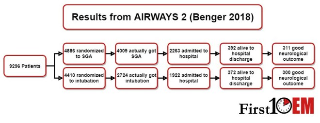 Airways 2 results