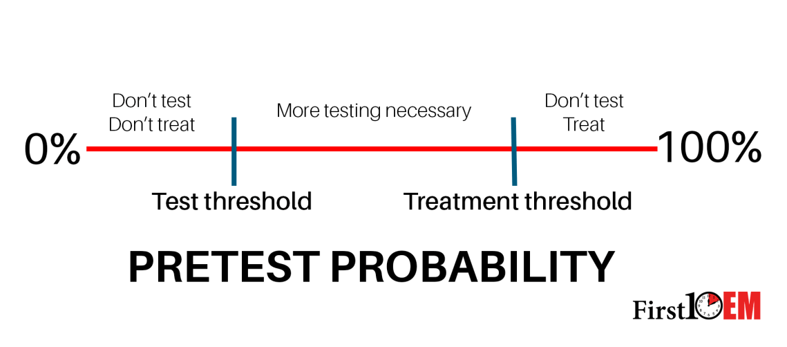 the treatment threshold and the test threshold