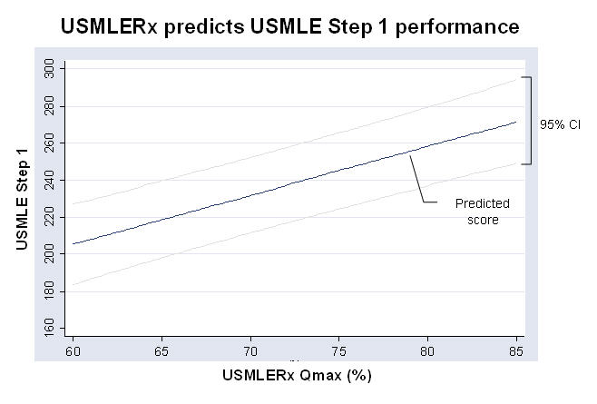 usmlerx-prediction-graph.jpg