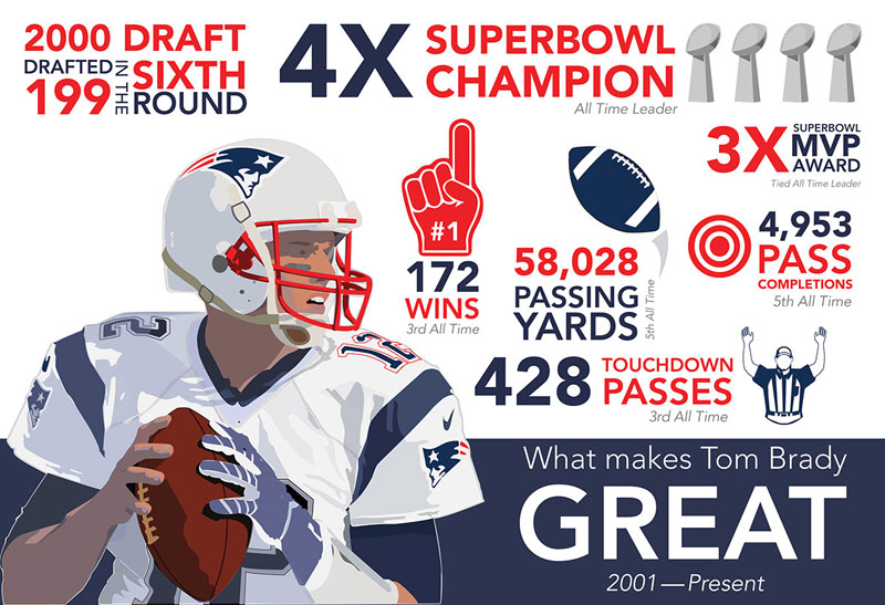 tombradyinfographic