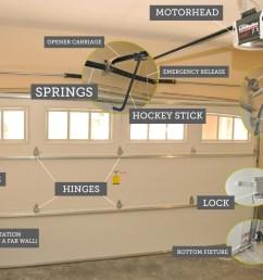 garage door repairs garage door opener broken markham stouffville furnace motor diagram common problems with [ 1936 x 1296 Pixel ]