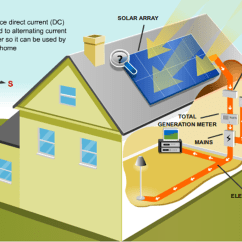 How Solar Power Works Diagram Volvo Truck Wiring Diagrams Understanding Of Various Components Roof Top System