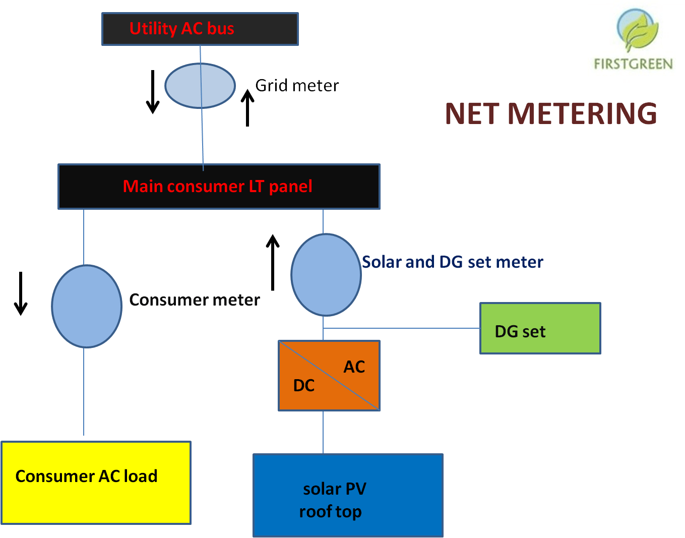 solar panel meter wiring diagram vga wire and colors photovoltaic library picture7 how to connect your pv rooftop system with grid