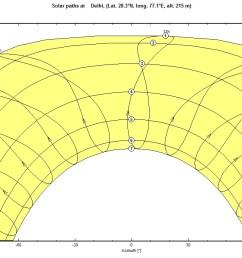 sunpath [ 1366 x 686 Pixel ]