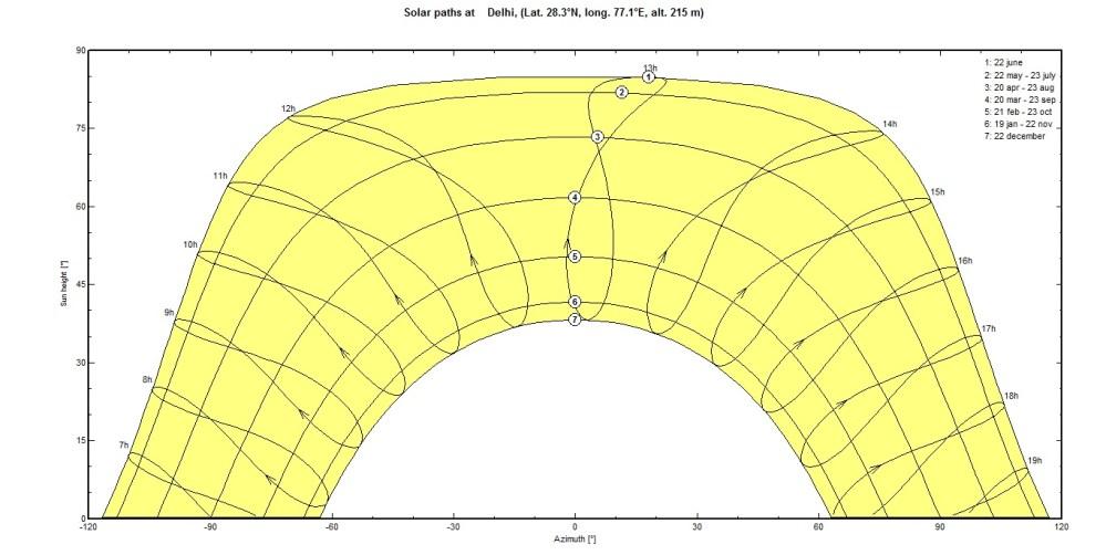 medium resolution of sunpath