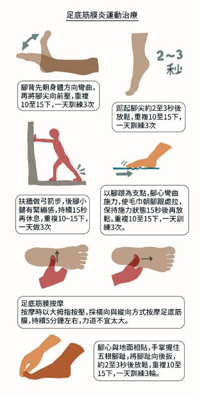 足底筋膜炎運動治療
