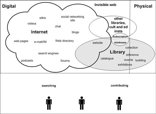 Analysing the challenges for large public libraries in the