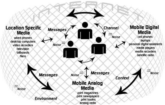 Toward a pervasive communication environment perspective