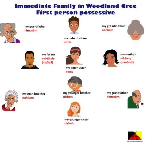 Image of all family members in Cree