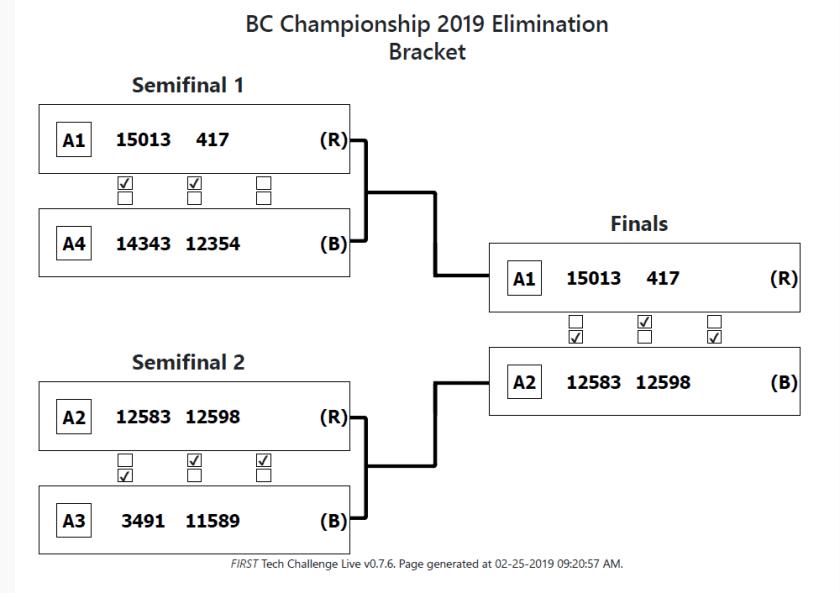 BC Championship 2019 Elimination Bracket