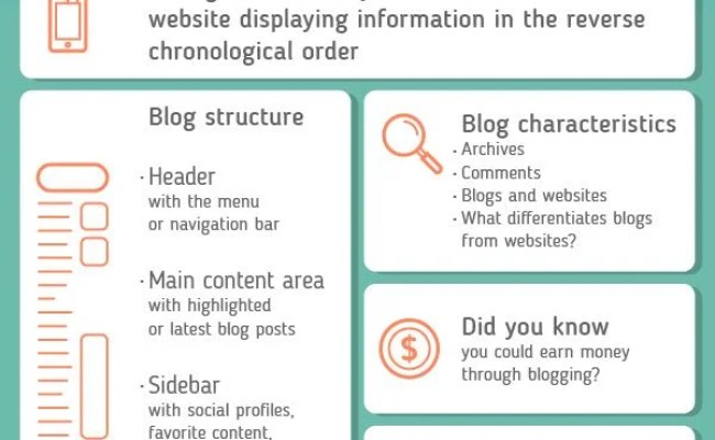 What Is A Blog Explanation Of Terms Blog Blogging