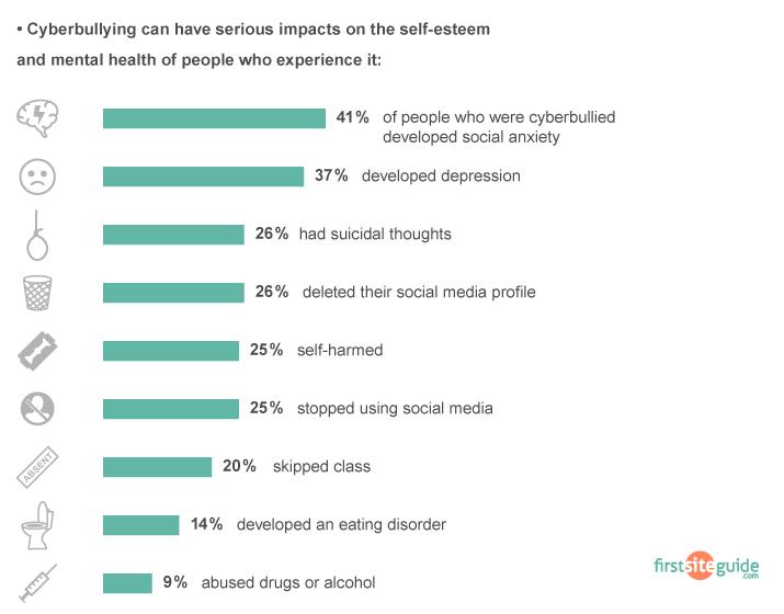 cyberbullying health impacts