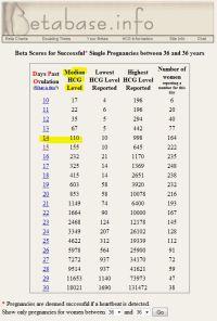 √ Beta Numbers Chart Ivf | beta hcg chart