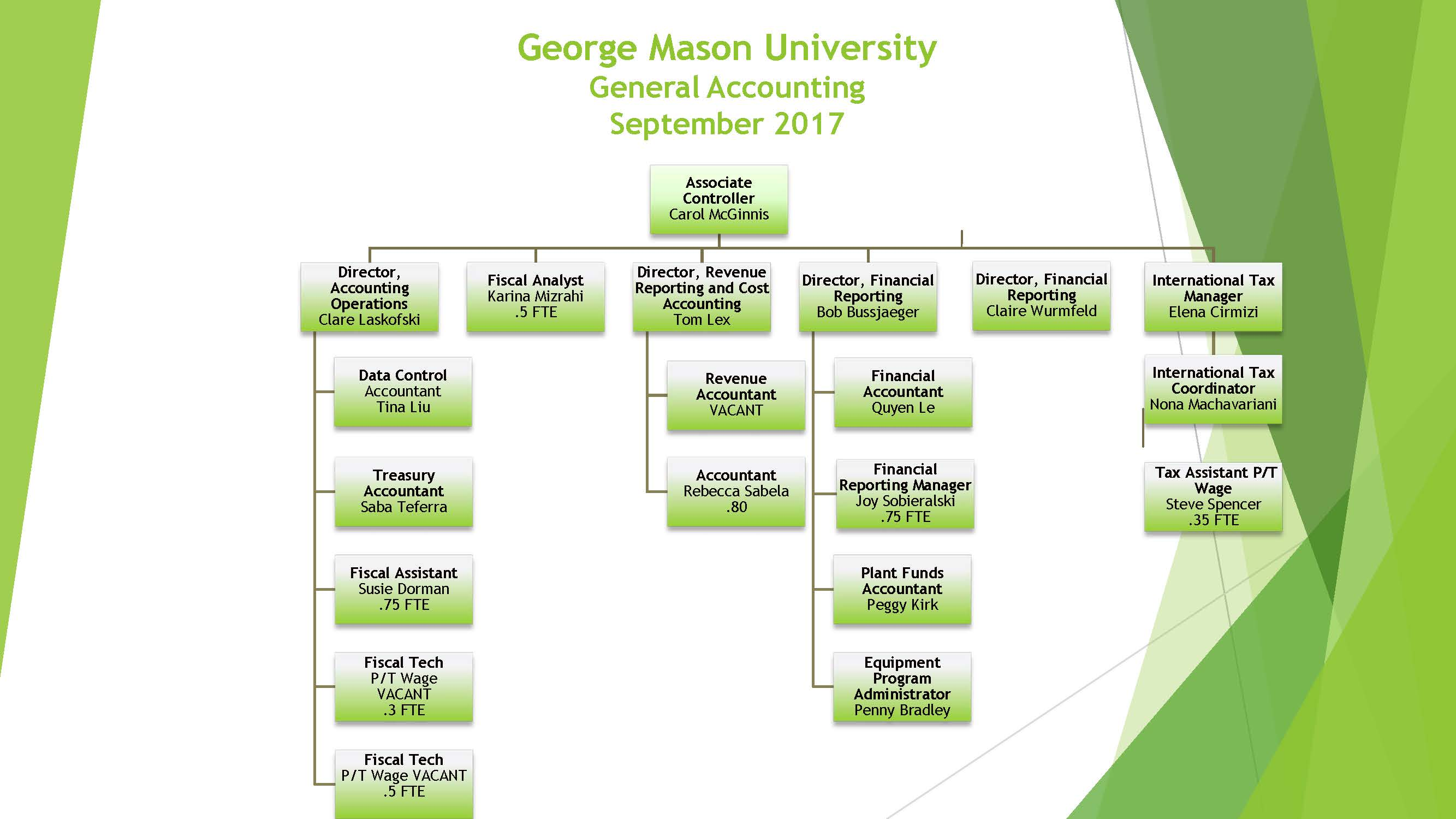 Organizational Charts Fiscal Services George Mason