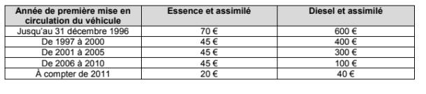 essence assimile taxe sur les vehicules des societes 2017.png