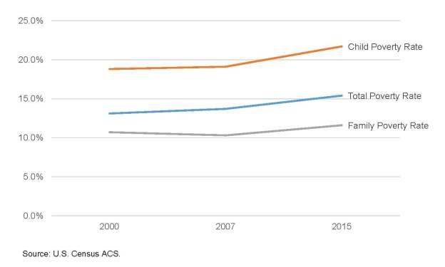 Poverty Trends 2000-2015