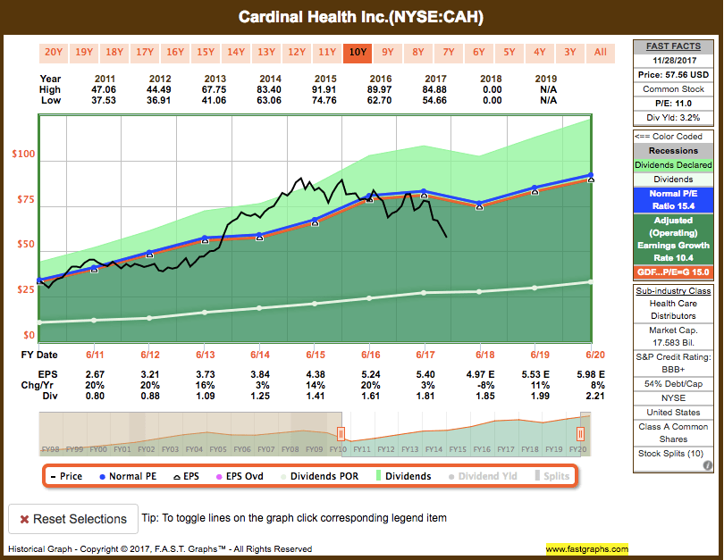 Screen-Shot-2017-11-29-at-8.57.31-AM Recent Buy: Cardinal Health Inc