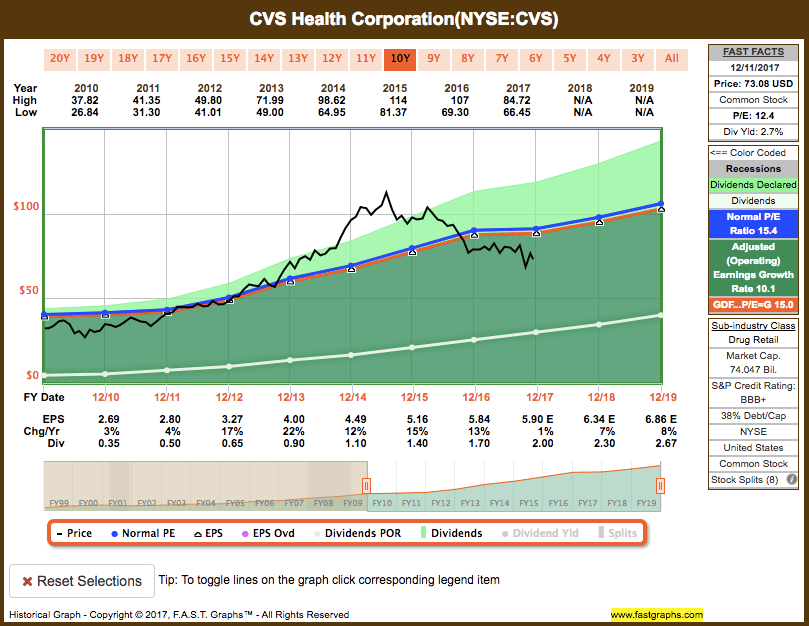Screen-Shot-2017-12-12-at-7.32.12-PM Recent Buy: CVS Health Corp