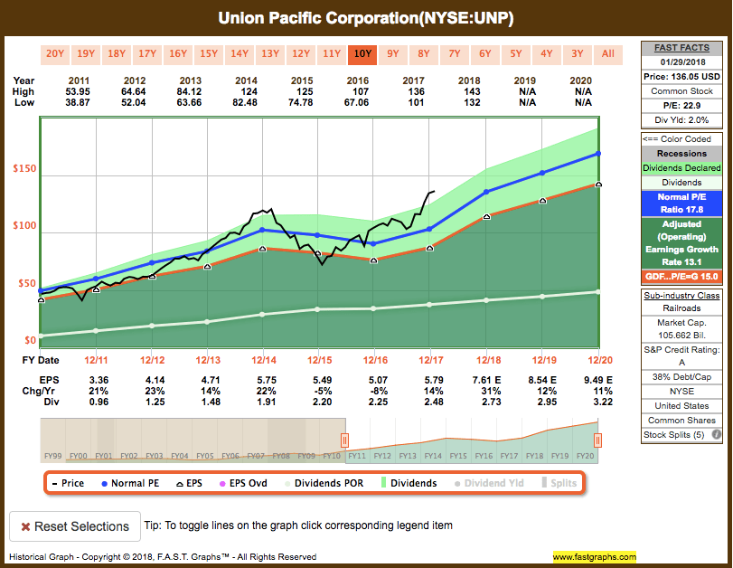 Screen-Shot-2018-01-30-at-7.05.50-PM Dividend Increase: UNP