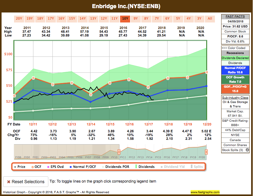 Screen-Shot-2018-04-10-at-8.00.41-PM Recent Buy: Enbridge Inc. (ENB)