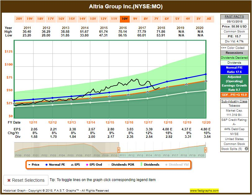 MO-Stock-price Recent Buy: Altria Group, Inc. (MO)