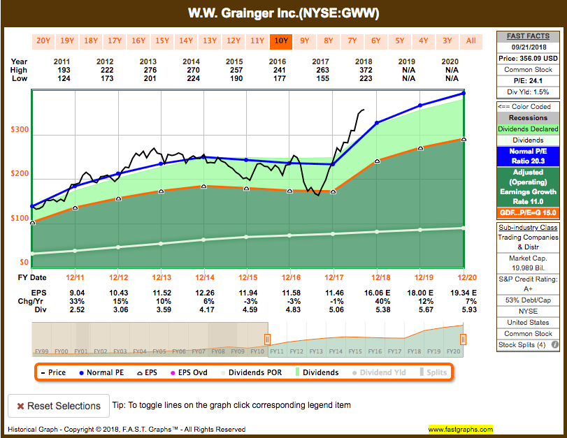 Screen-Shot-2018-09-24-at-6.11.08-PM Recent Sell: W.W. Grainger, Inc. (GWW)