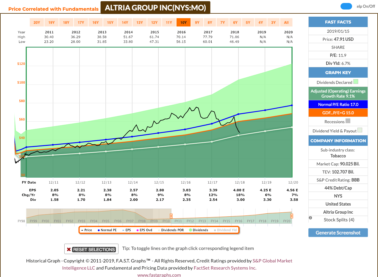 Altria-Group-Stock Recent Buy: Altria Group, Inc. (MO)