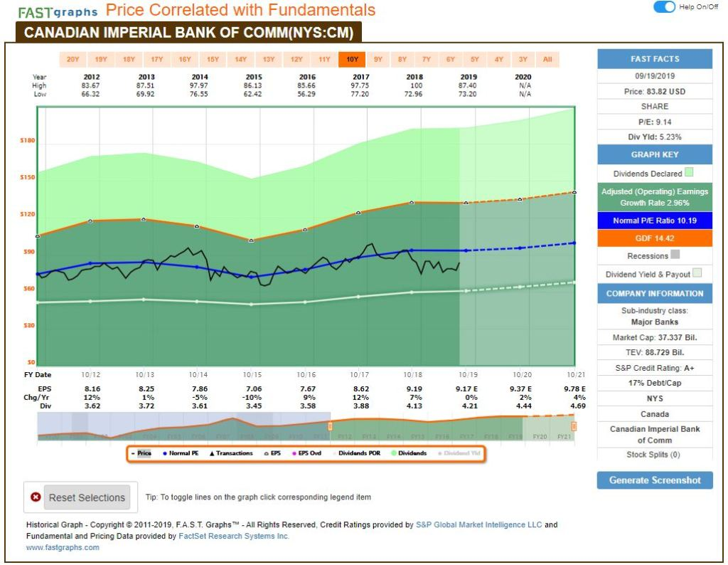 CM-1024x794 Recent Buy: Canadian Imperial Bank of Commerce (CM)