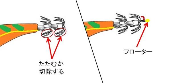 エギの針の向きを変える