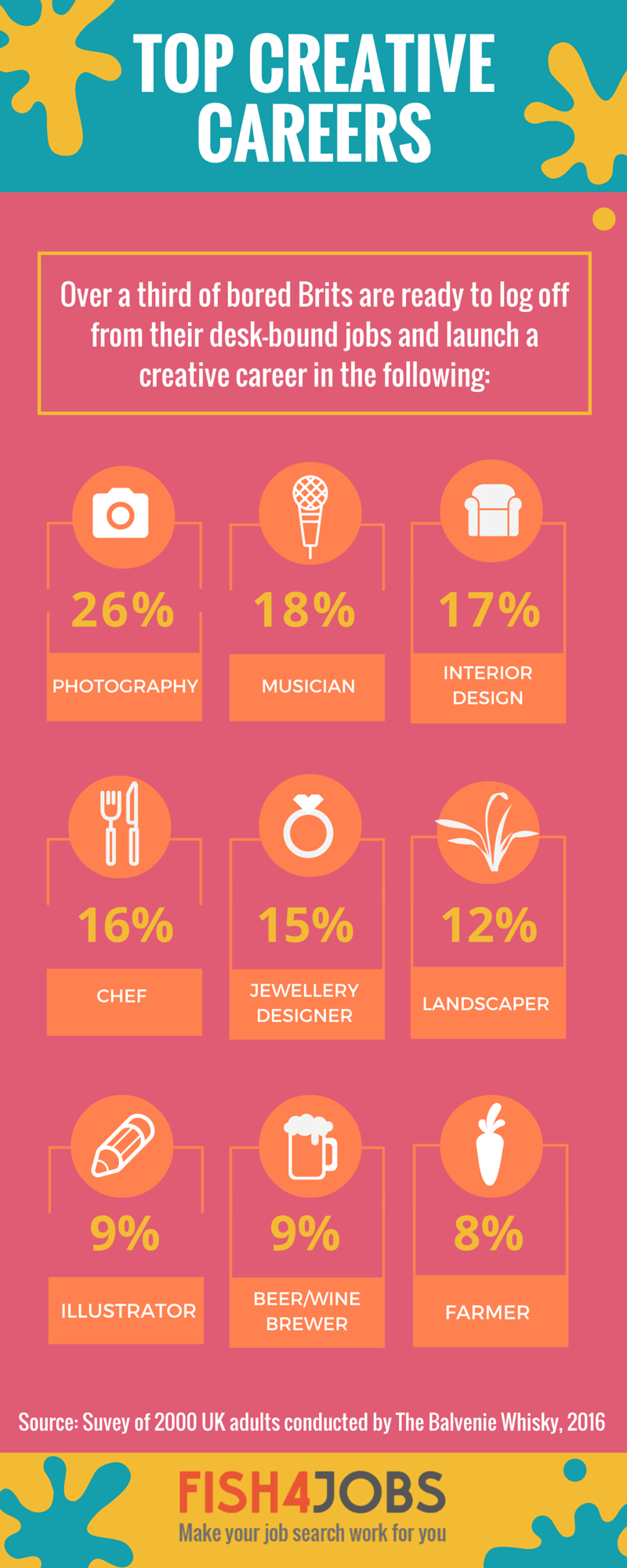 infographic  top creative careers in the uk