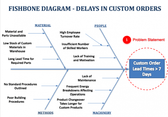 input diagram template ford f350 fuse panel fishbone diagrams - how-to, template, and examples