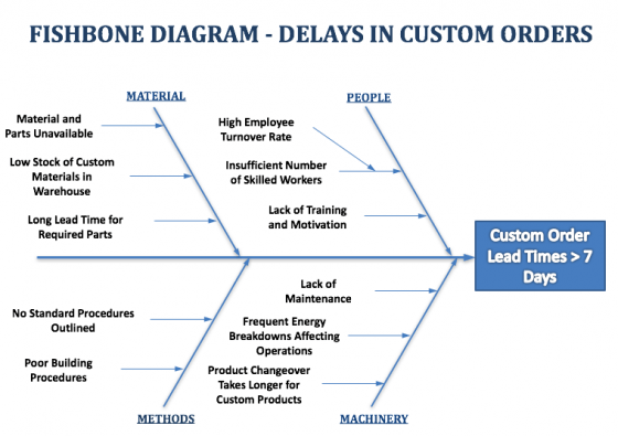 6m fishbone diagram template pickup wiring stratocaster example – shipping delays — diagrams