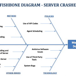Root Cause Fishbone Diagram Template Ford E350 Wiring Example – Server Downtime — Diagrams