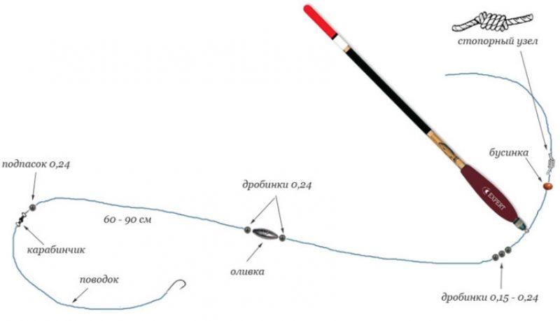 Na lov plovak smuđa Štapovi i