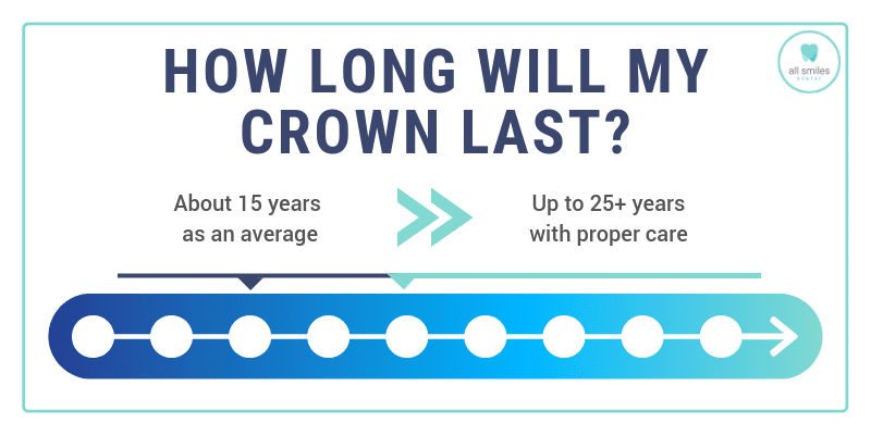 How Long Do Dental Crowns Last? (Care Guide) | All Smiles ...