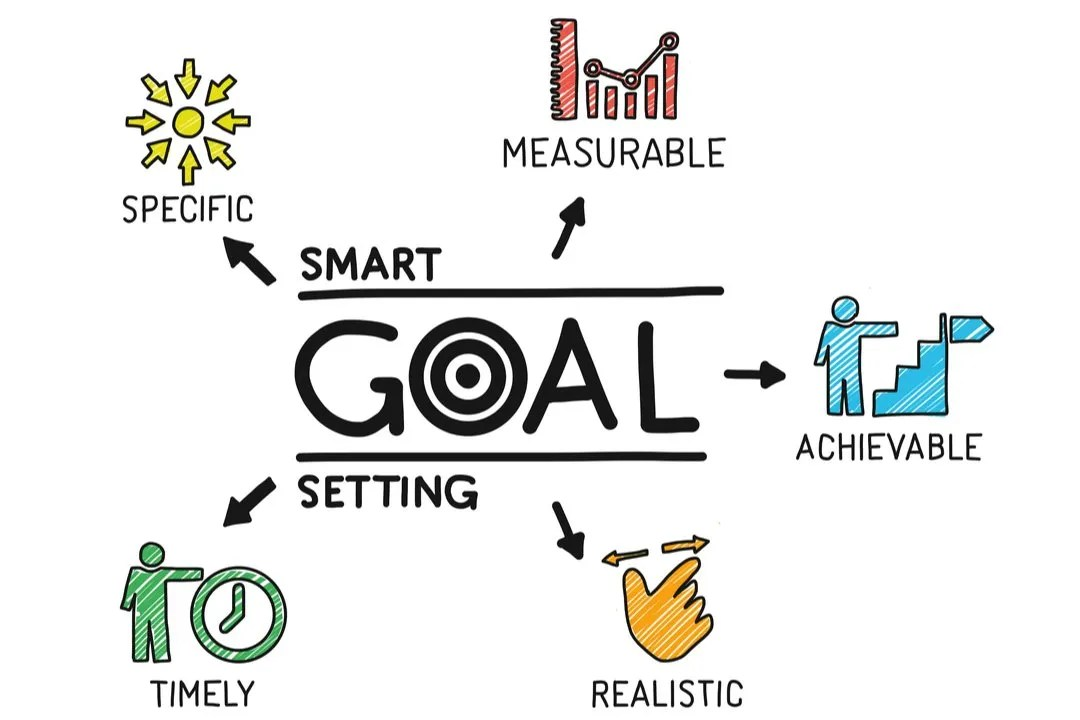 SMART Goals - Specific, Measurable, Achievable, Realistic, Timely