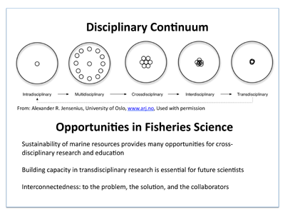 Varieties of cross-disiplinary science and opportunities for fisheries scientists. Credit: Alexander R. Jensenius