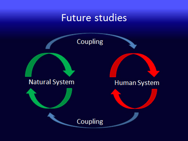 Flowchart of coupled natural and human systems.