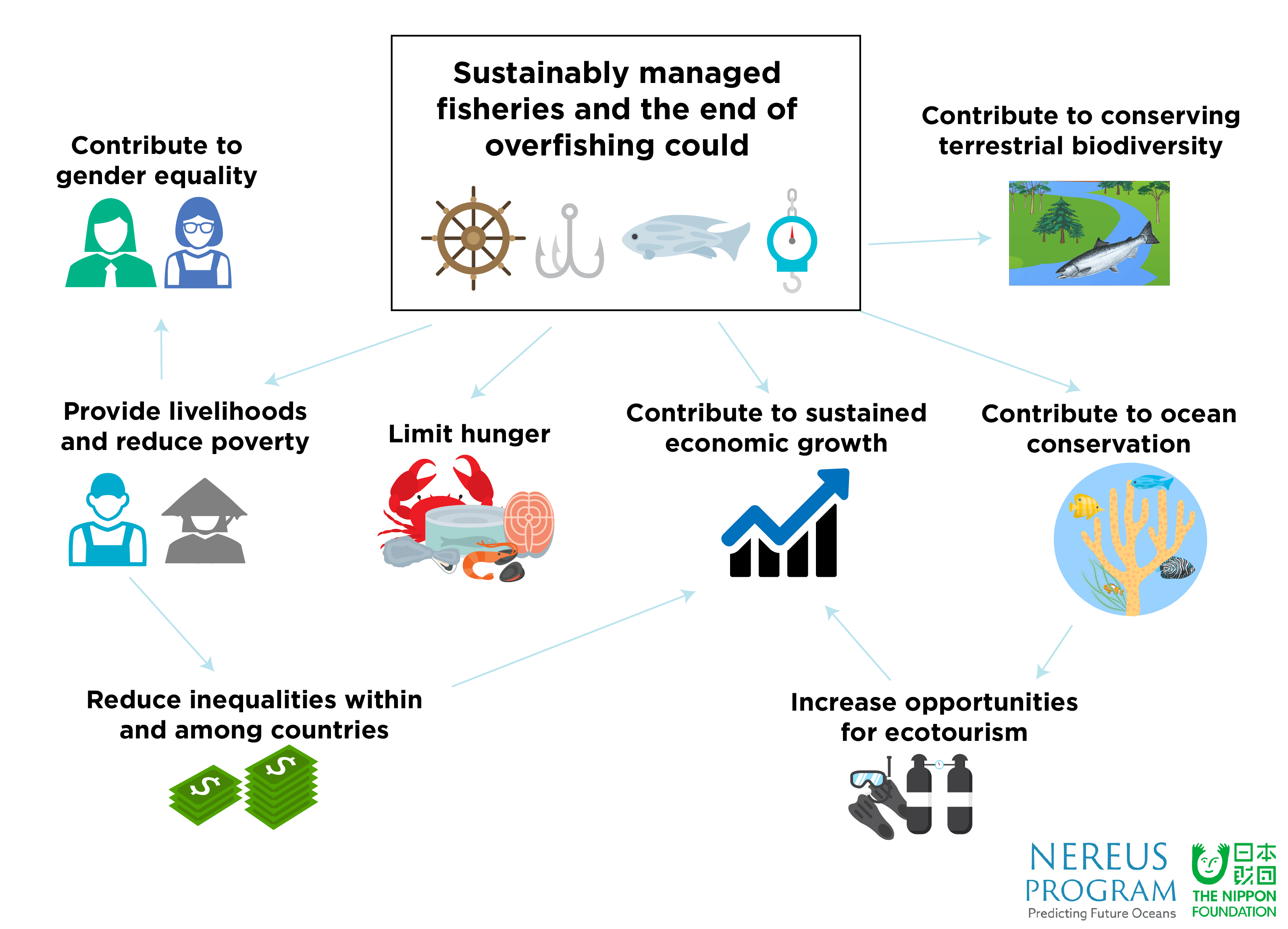 A Healthy Ocean Will Benefit Global Sustainable
