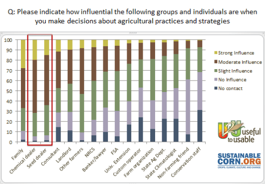 Chemical and seed dealers top the list of trusted advisors on a 2012 survey of 5000 growersfrom 22 watersheds in 11 corn belt states.