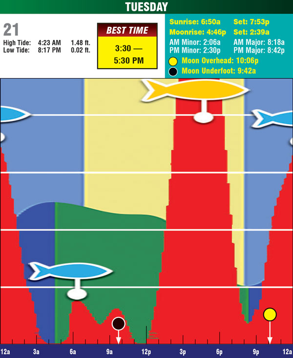 8-21-18 tides
