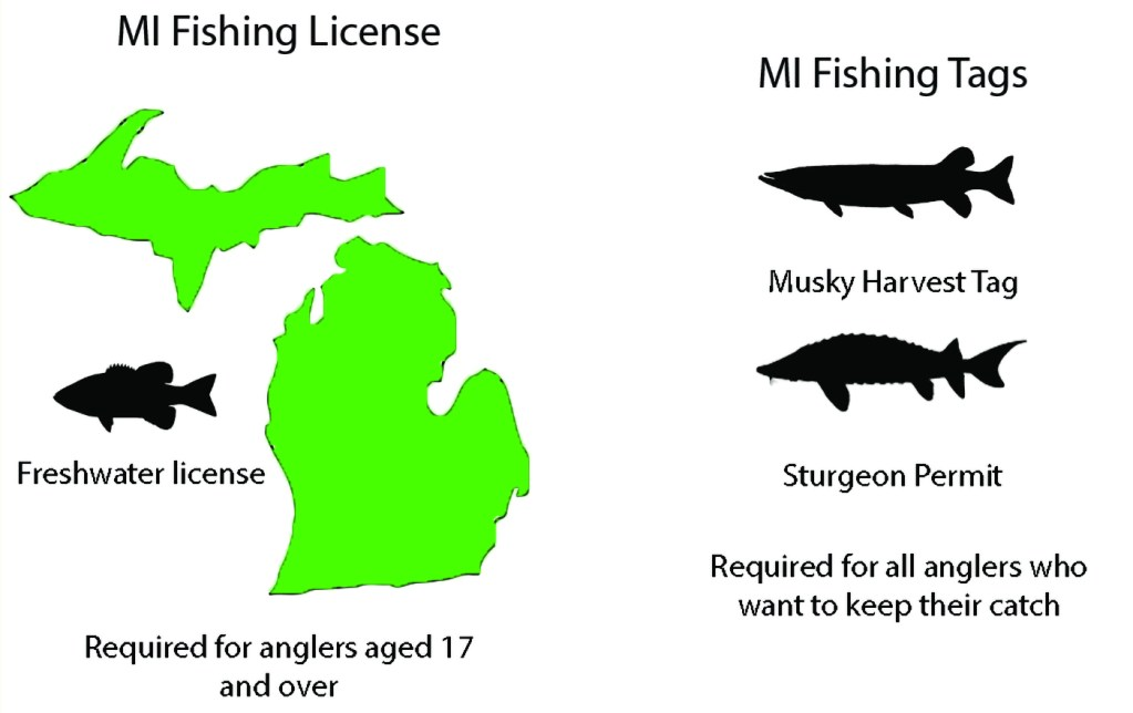 A graphic showing that a Michigan fishing license is required for all anglers over 17 across the state and that a special tag must be purchased to harvest Musky and Sturgeon.