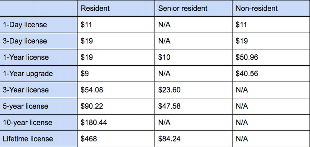 Graph of fishing license prices in Ohio, ranging from a 1-day license for $11 to lifetime licenses for $486.