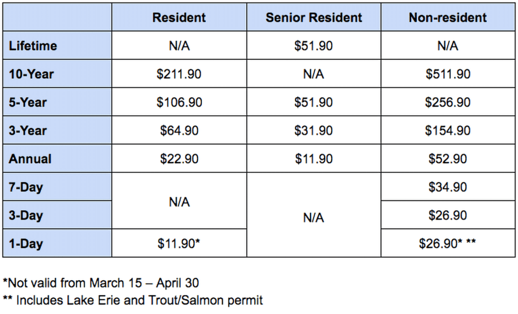 Table showing the pricing structure of Pennsylvania fishing licences from 1 day through to a lifetime for residents, non-residents, and seniors.
