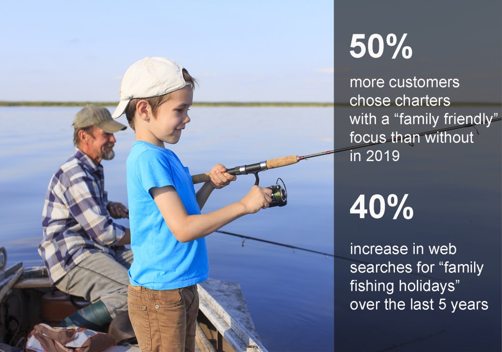 """Child fishing on boat with older man in background. Text overlay: 50% more customers chose charters with a """"family friendly"""" focus than without in 2019. 40% increase in web searches for """"family fishing holidays"""" over the last 5 years."""