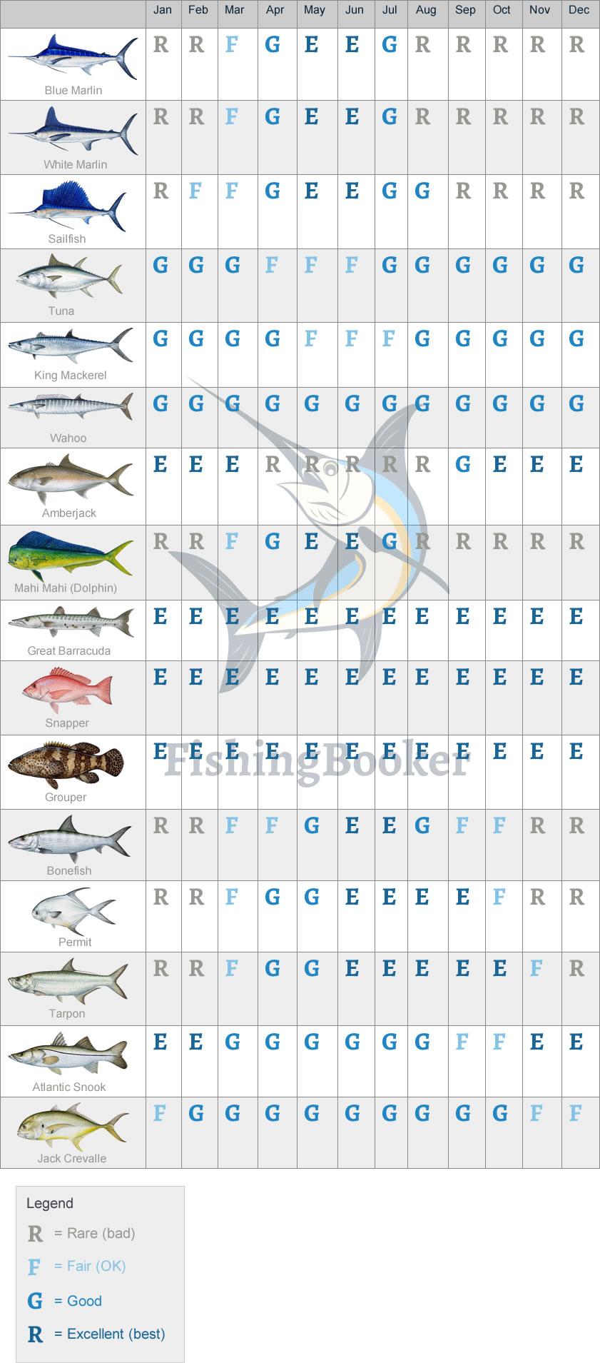 Fishing seasons calendar for Riviera Maya, Cancun, Cozumel and Playa del Carmen