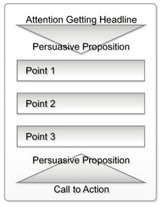 Use this outline to create persuasive advertising in any medium.